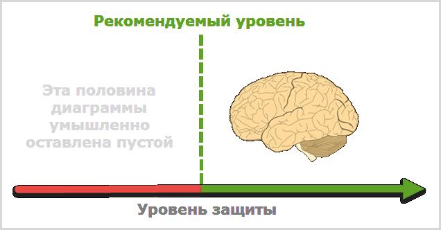 О роли мозга в защите ОС