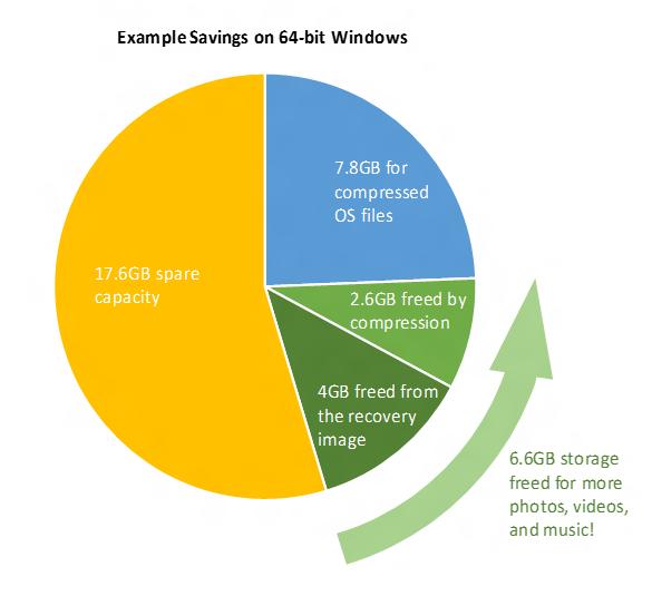 Как уменьшить размер Windows - Compact OS
