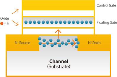 Как работает NAND