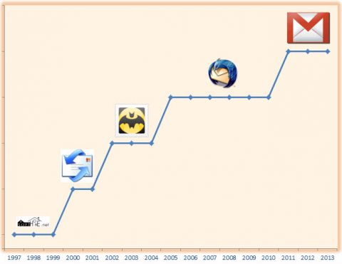 Thunderbird vs. Gmail