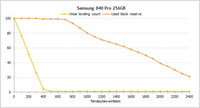 Атрибуты SMART в SSD