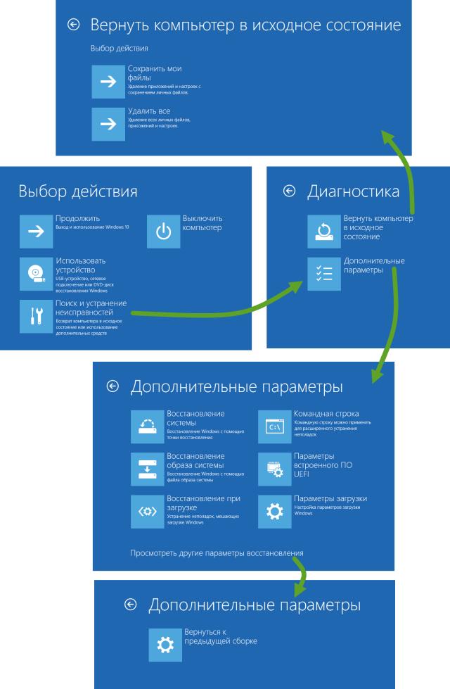 Среда восстановления Windows 10